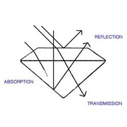Gemstone Transparency Diagram